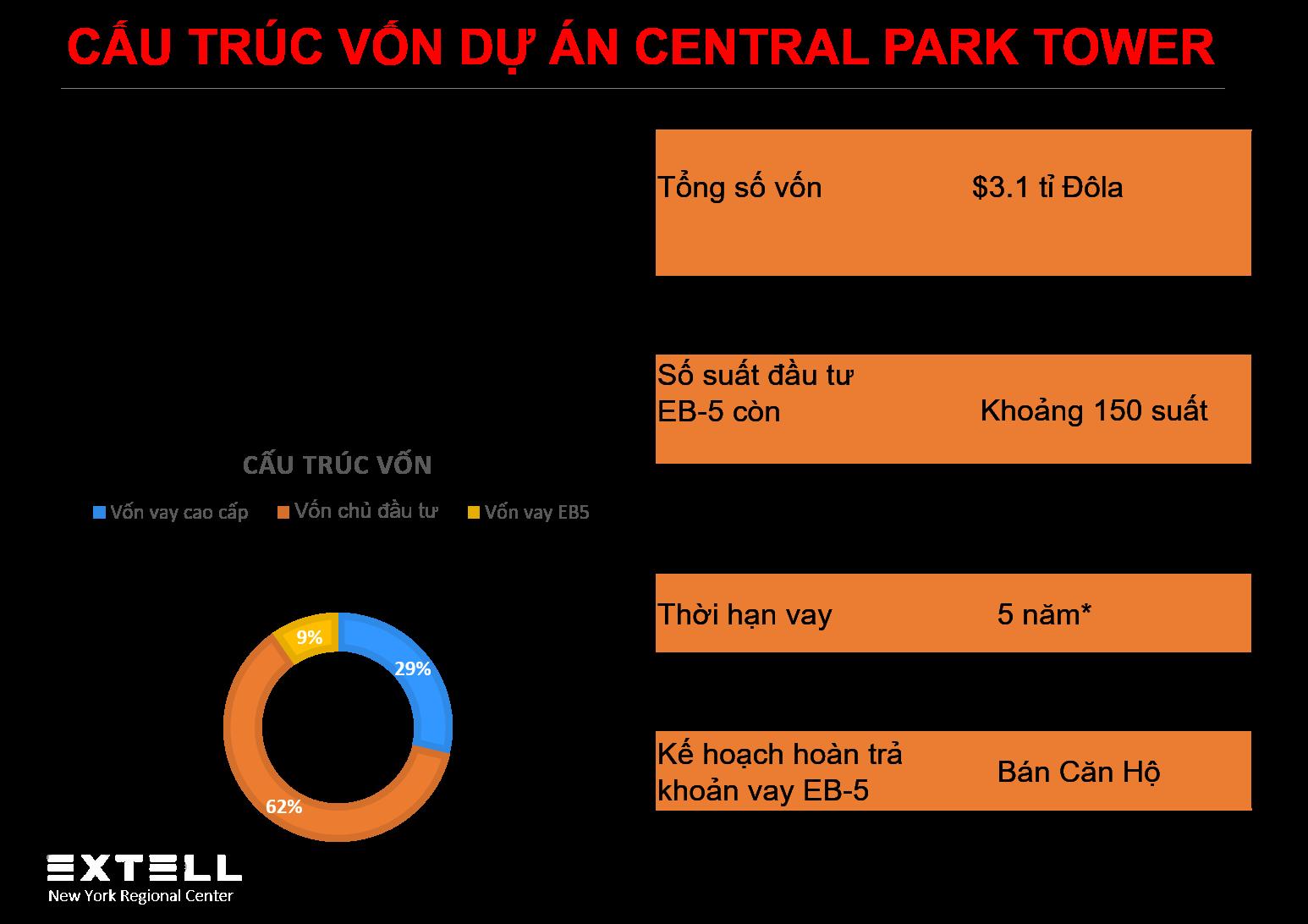 Cấu trúc vốn dự án Central Park Tower