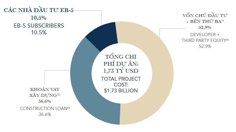 Tổng vốn đầu tư dự án EB5
