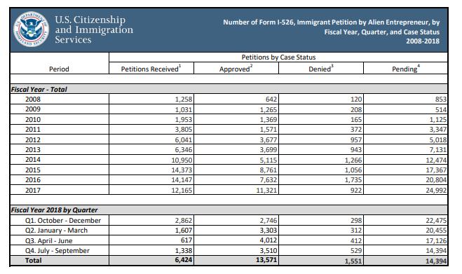 Báo cáo của Cục di trú Mỹ về số lượng đơn I-526 được phê duyệt trong 1 thập kỷ vừa qua