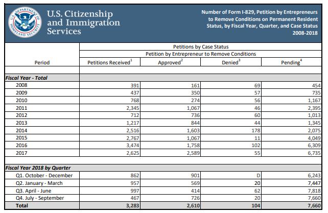 Báo cáo của Cục di trú Mỹ về số lượng đơn I-829 được phê duyệt trong 1 thập kỷ vừa qua
