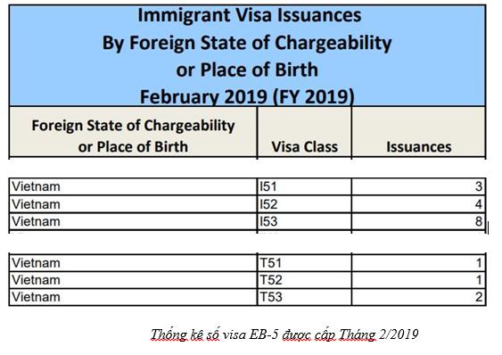 Thống kê số Visa EB5 được cấp tháng 2/2019