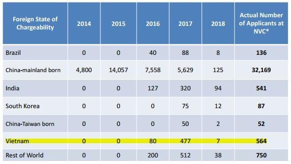 Số lượng hồ sơ tại NVC và ước tính dựa trên thống kê của Cục di trú Mỹ (tính đến 01/04/2019)