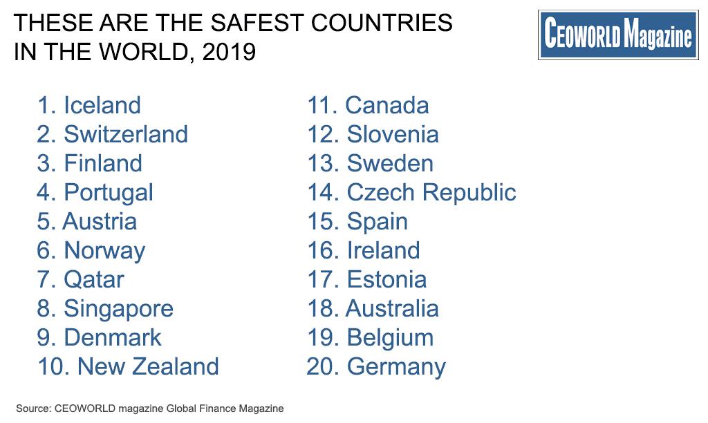 Bồ Đào Nha xếp thứ 4 thế giới về chỉ số an toàn