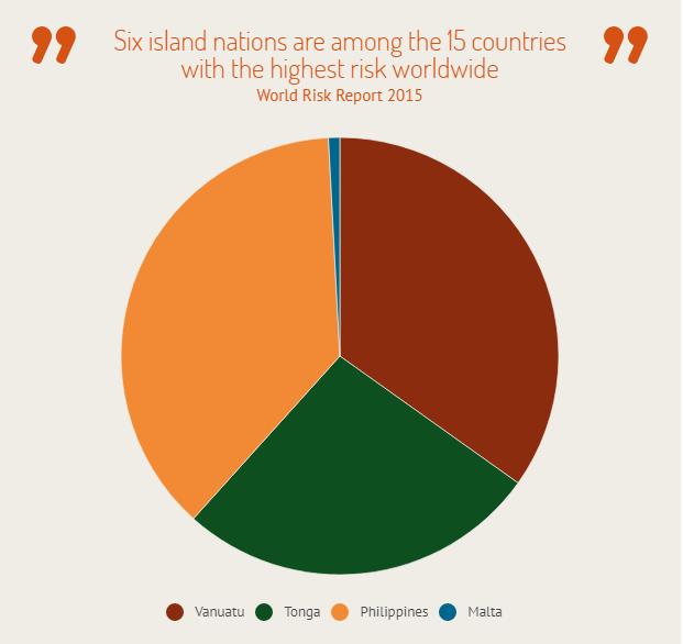 Biểu đồ chỉ số rủi ro của Malta