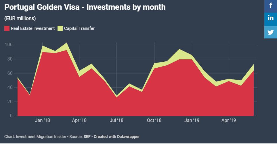 Biểu đồ thể hiện lượng vốn đầu tư vào chương trình Golden Visa
