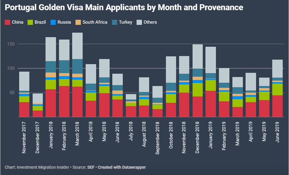 Biểu đồ thể hiện số lượng Golden Visa được cấp theo tháng