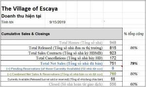 Cập nhật dự án Escaya đến tháng 9/2019