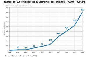 Số lượng đơn I526 cấp cho Việt Nam năm 2019