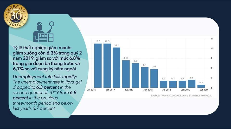tỷ lệ thất nghiệp ở Bồ Đào Nha giảm mạnh