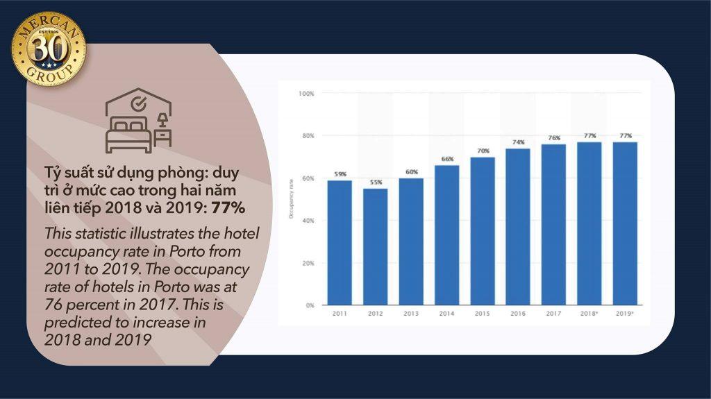 tỉ suất sử dụng phòng ở Bồ Đào Nha