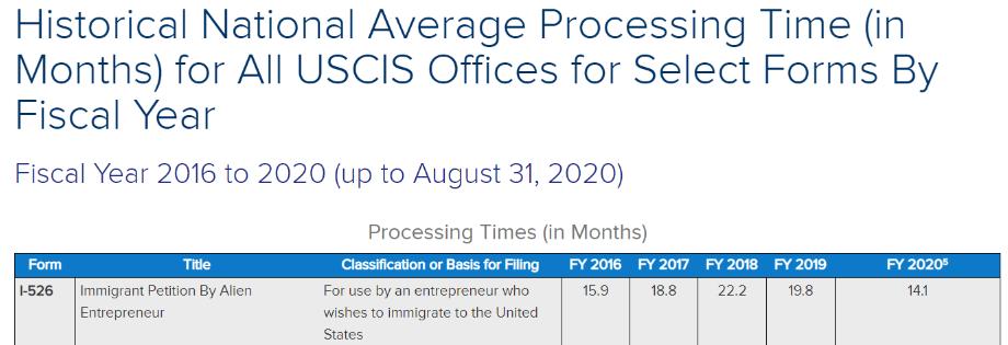Đơn I-526 được phân bổ cao chỉ còn hơn 14 tháng