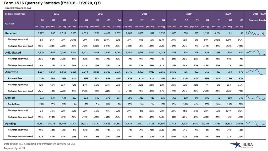 Số lượng đơn I-526 thống kê theo quý từ năm tài chính 2016 đến nay