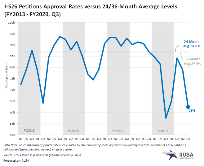 Tỷ lệ phê duyệt trung bình cho đơn I-526