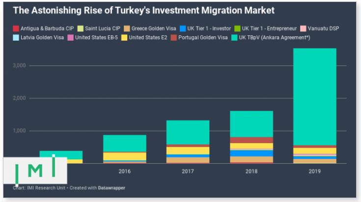 đầu tư định cư vào Thổ Nhĩ Kỳ tăng gấp đôi trong năm 2020