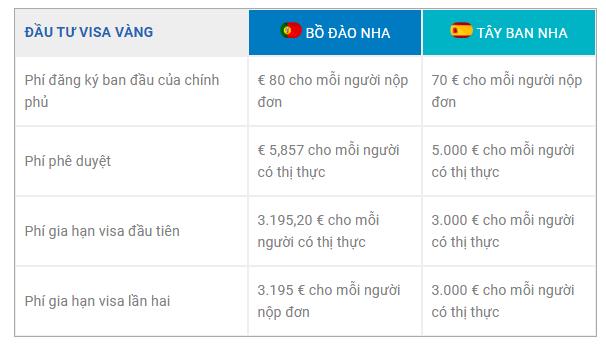 Các chi phí khác khi xin golden visa (visa vàng Tây Ban Nha và Bồ Đào Nha)
