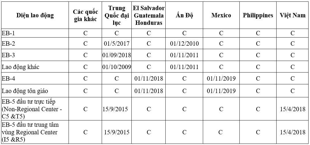 Bản tin visa EB-5 Mỹ tháng 06/2021 cho thấy ngày hành động cuối cùng của nhà đầu tư Việt Nam là 15/04/2018