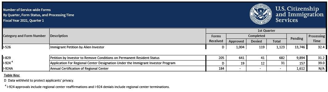 Tỷ lệ chấp thuận I-526 và I-829 trong quý 1 vẫn ở mức cao trong quý 1/2021