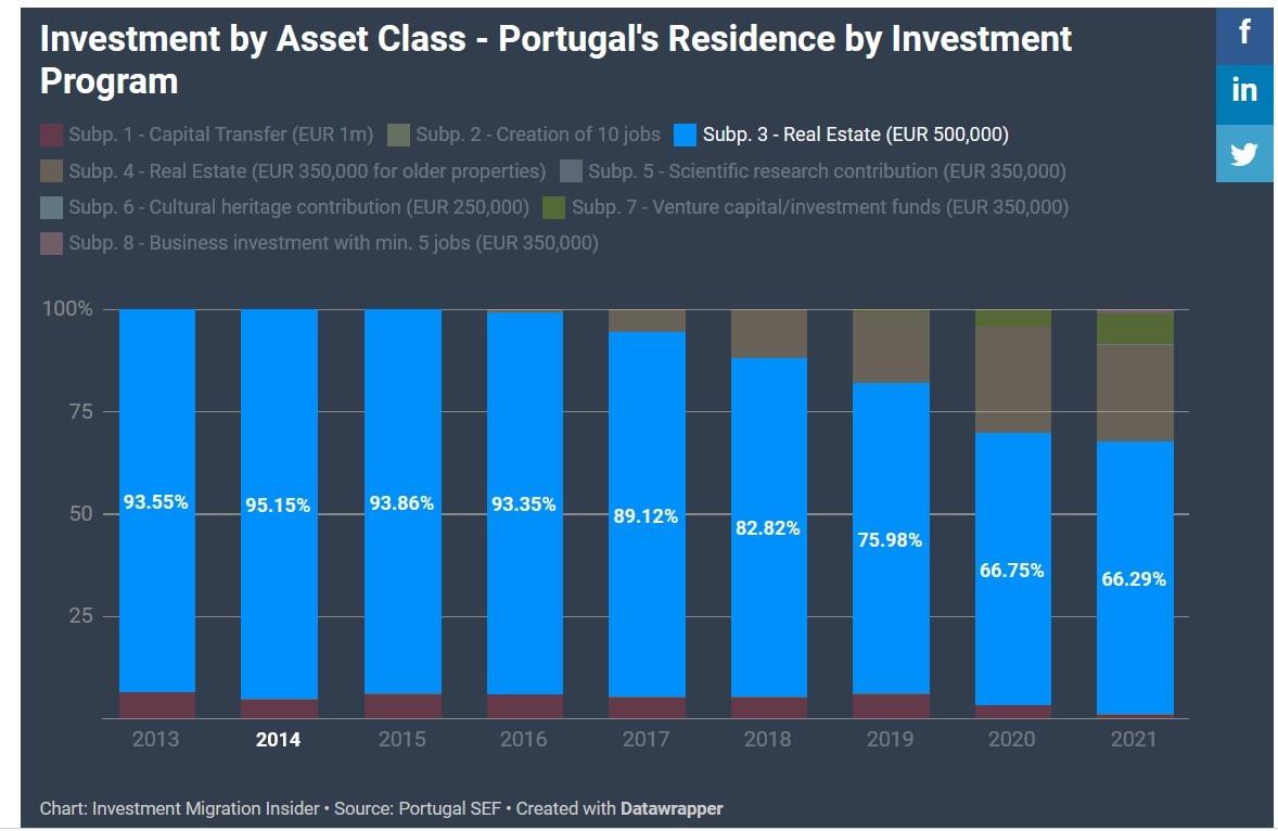 Hình thức đầu tư bất động sản 500.000 euro vẫn là lựa chọn hàng đầu của các nhà đầu tư