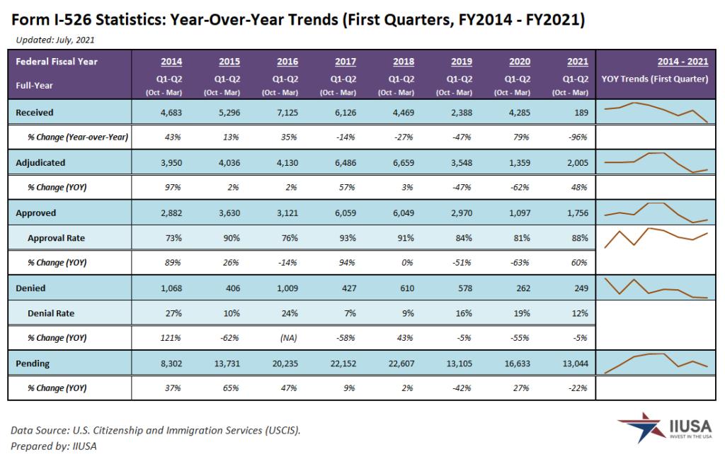 Số liệu thống kê đơn I-526 chương trình EB-5 Quý 2 năm tài chính 2021