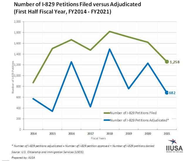 Số liệu thống kê đơn I-829 chương trình EB-5 Quý 2 năm tài chính 2021