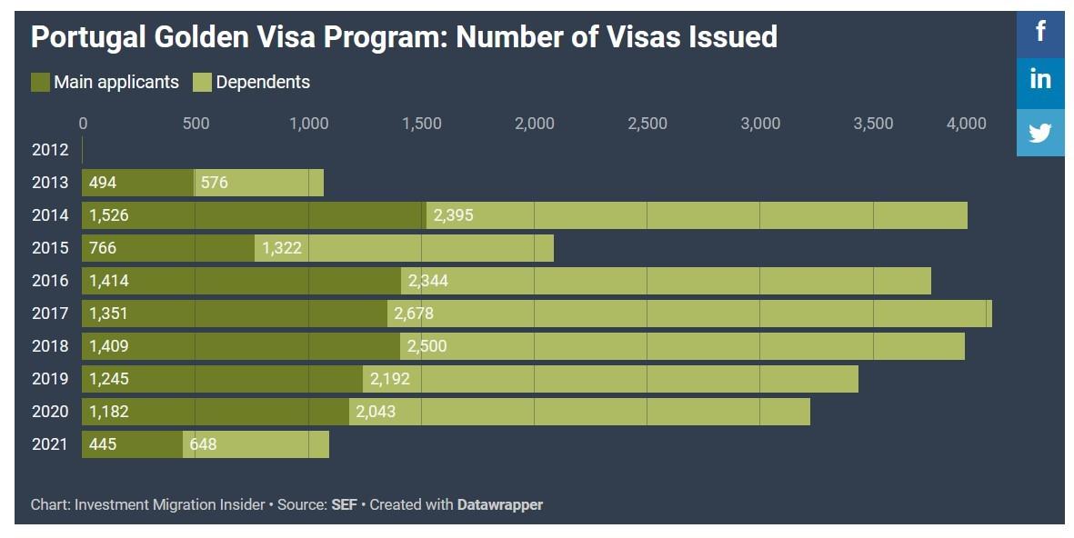 Thống kê số lượng phê duyệt chương trình Golden Visa Bồ Đào Nha tháng 6/2021 tăng gấp 3 lần so với tháng trước
