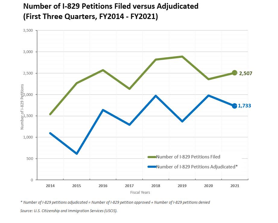 số liệu đơn I-526 và I-829 quý 3/2021