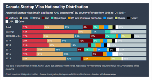 Visa khởi nghiệp Canada