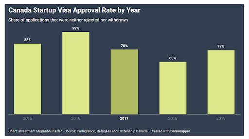 Startup Visa Canada
