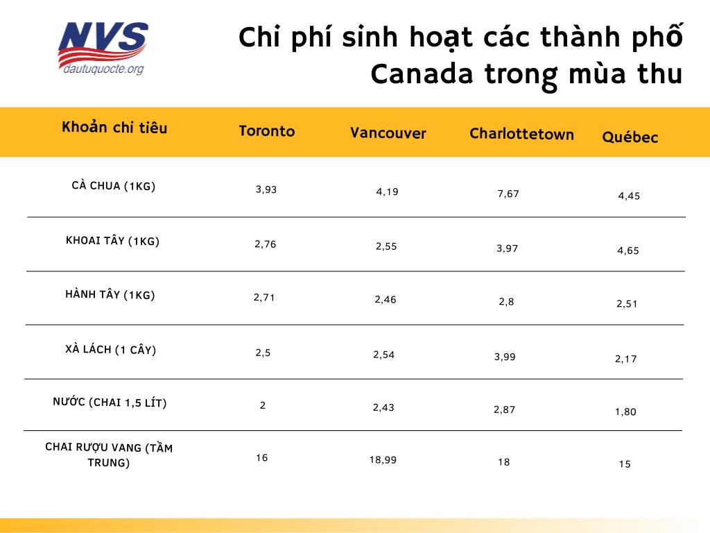 Chi phí sinh hoạt các thành phố Canada trong mùa thu